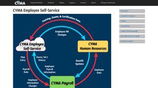Cyma Employee Self Service Portal
