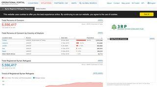 Unhcr Data Portal Syria